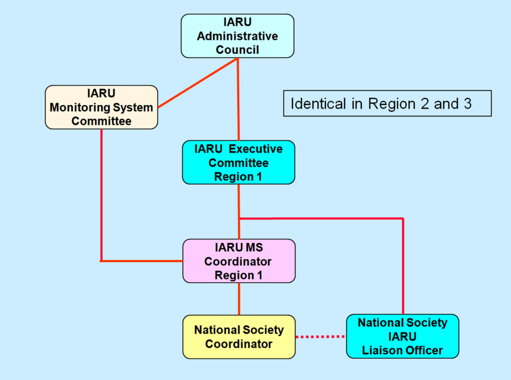 Organization chart of the IARU Monitoring System