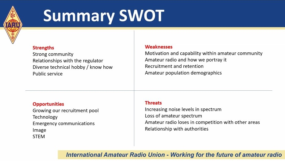 Workshop Future of Amateur Radio continues with asession addressing Strengths, Weaknesses, Opportunities and Threats
